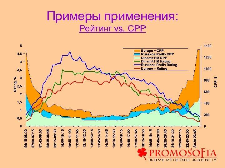 Примеры применения: Рейтинг vs. CPP