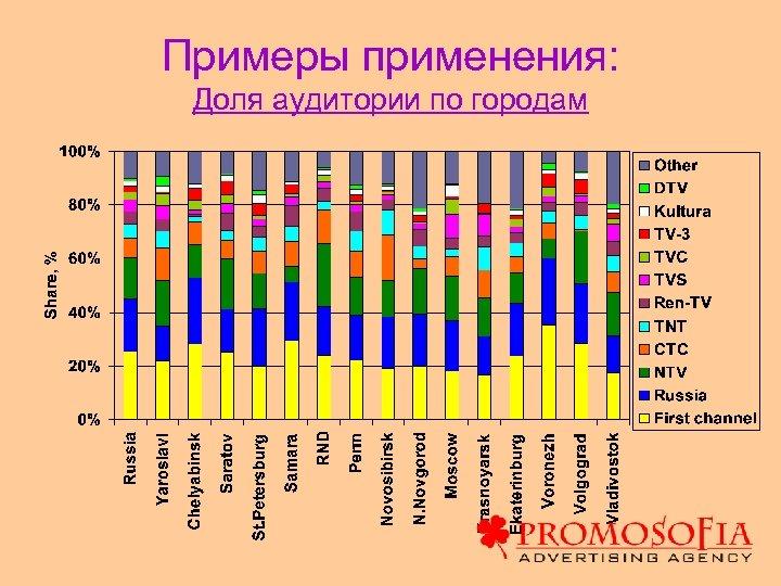 Примеры применения: Доля аудитории по городам