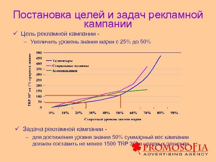 Постановка целей и задач рекламной кампании ü Цель рекламной кампании – Увеличить уровень знания