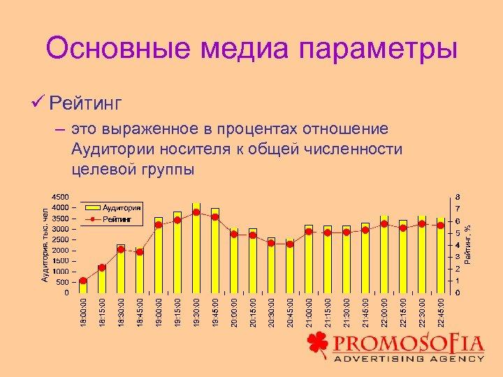 Основные медиа параметры ü Рейтинг – это выраженное в процентах отношение Аудитории носителя к