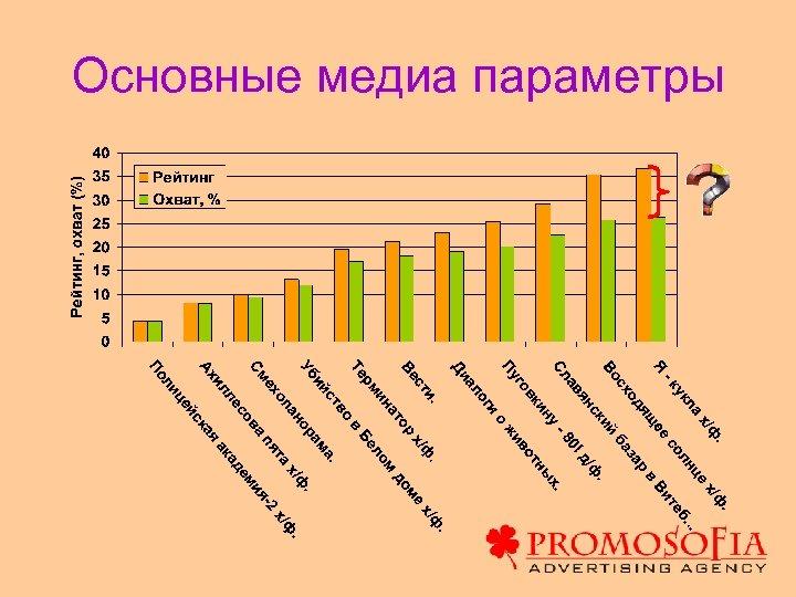 Основные медиа параметры
