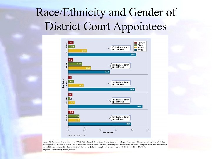 Race/Ethnicity and Gender of District Court Appointees