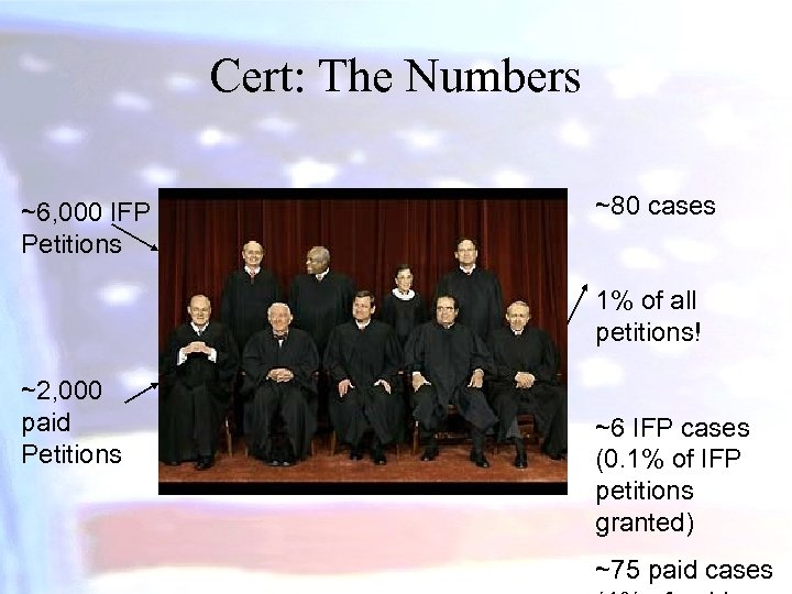 Cert: The Numbers ~6, 000 IFP Petitions ~80 cases 1% of all petitions! ~2,