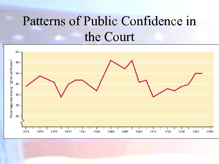 Patterns of Public Confidence in the Court