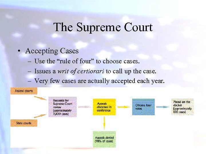 """The Supreme Court • Accepting Cases – Use the """"rule of four"""" to choose"""