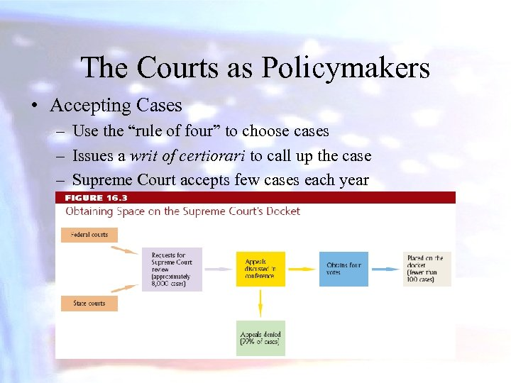 """The Courts as Policymakers • Accepting Cases – Use the """"rule of four"""" to"""