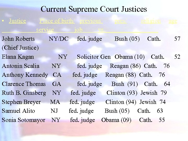 Current Supreme Court Justices • Justice Place of birth/ previous pres/ religion age service