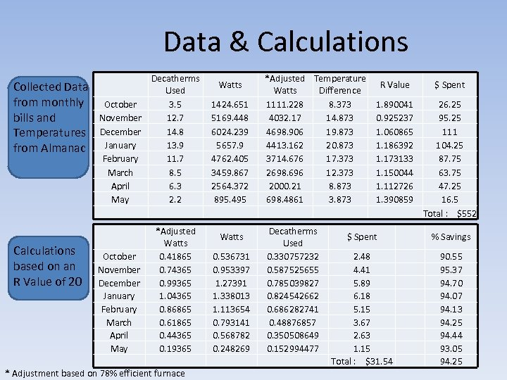Data & Calculations Collected Data from monthly bills and Temperatures from Almanac Calculations based