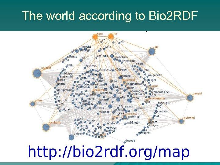The world according to Bio 2 RDF