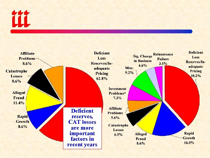 Deficient reserves, CAT losses are more important factors in recent years