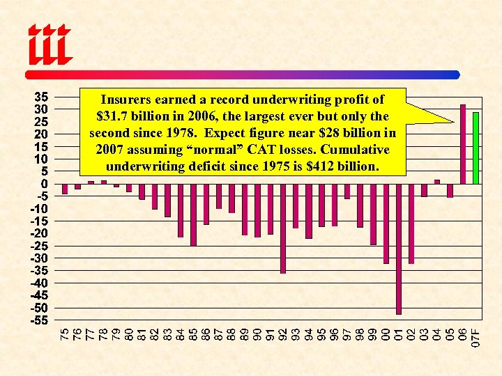 Insurers earned a record underwriting profit of $31. 7 billion in 2006, the largest