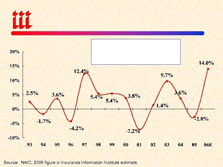 Source: NAIC; 2006 figure is Insurance Information Institute estimate.