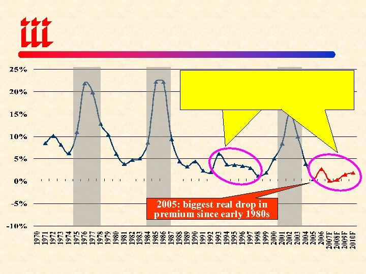 2005: biggest real drop in premium since early 1980 s