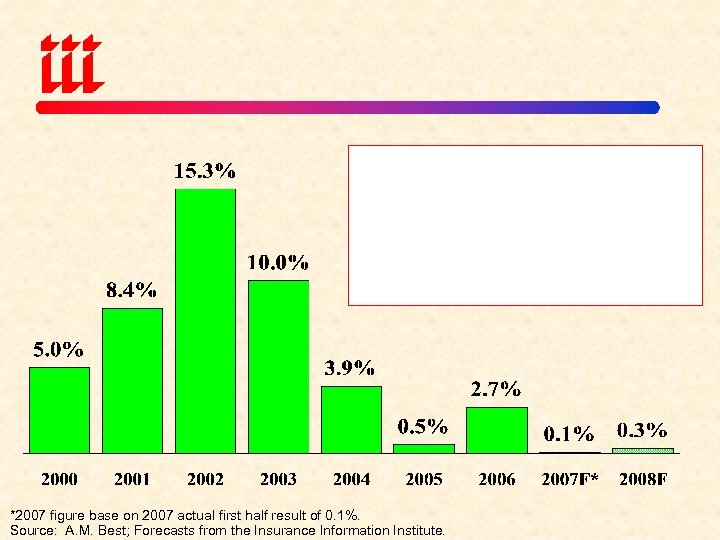 *2007 figure base on 2007 actual first half result of 0. 1%. Source: A.