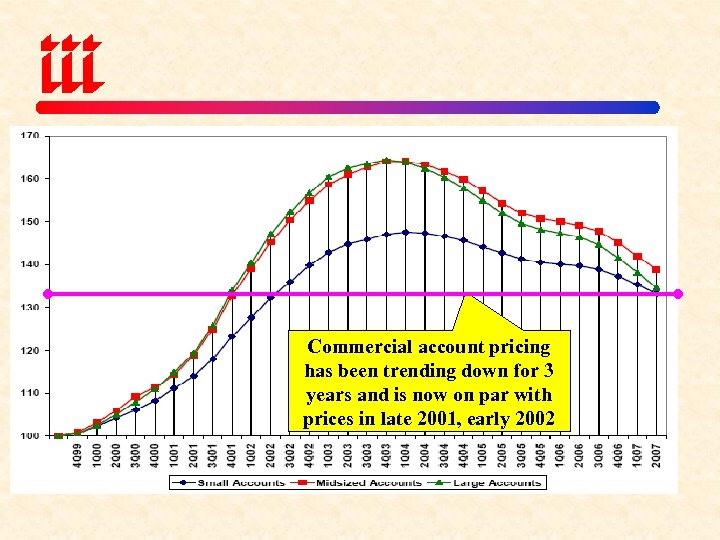Commercial account pricing has been trending down for 3 years and is now on