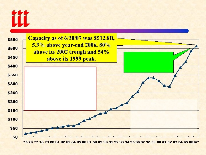Capacity as of 6/30/07 was $512. 8 B, 5. 3% above year-end 2006, 80%