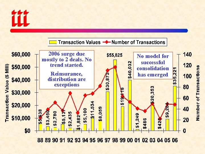 2006 surge due mostly to 2 deals. No trend started. Reinsurance, distribution are exceptions