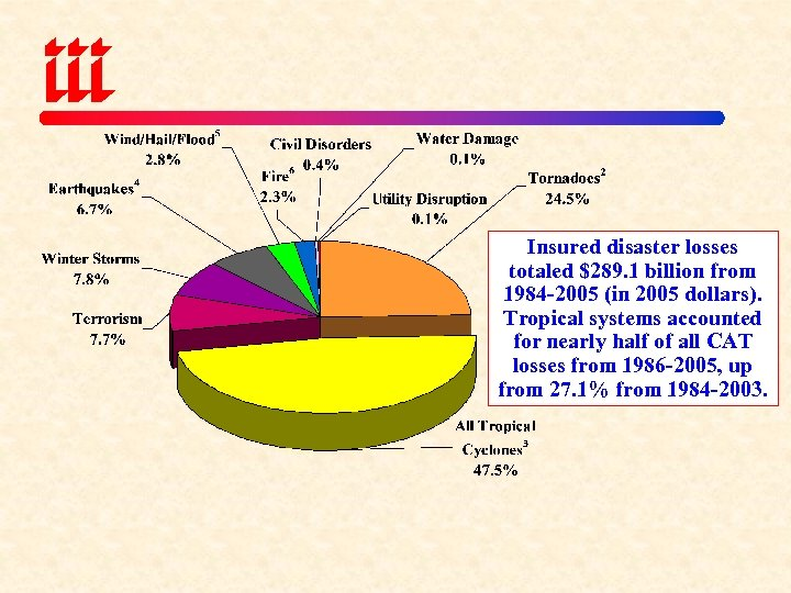 Insured disaster losses totaled $289. 1 billion from 1984 -2005 (in 2005 dollars). Tropical