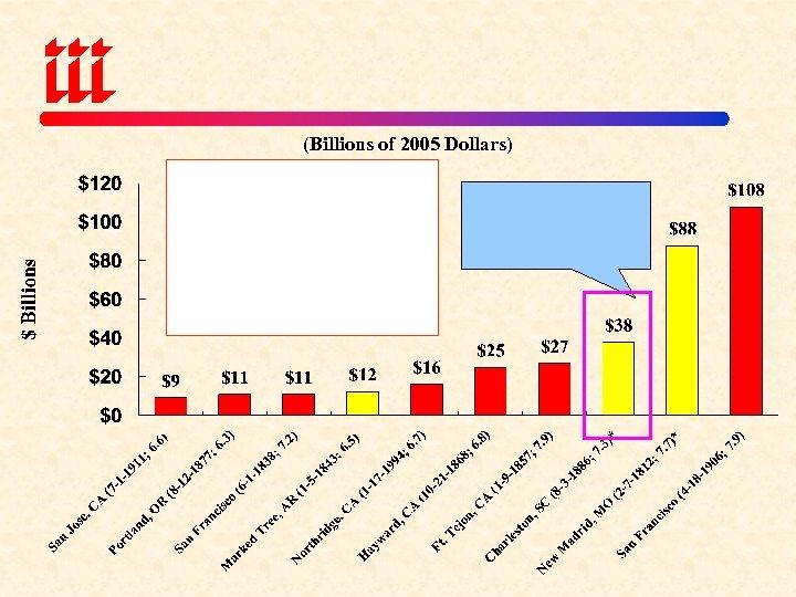 (Billions of 2005 Dollars)