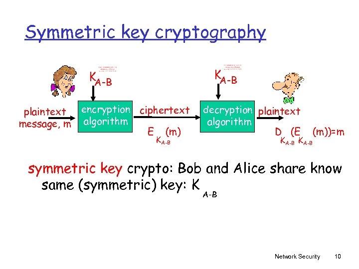 Symmetric key cryptography KA-B plaintext message, m encryption ciphertext algorithm E (m) KA-B decryption