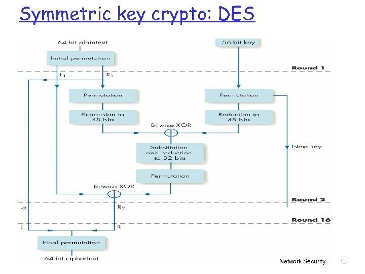 Symmetric key crypto: DES Network Security 12