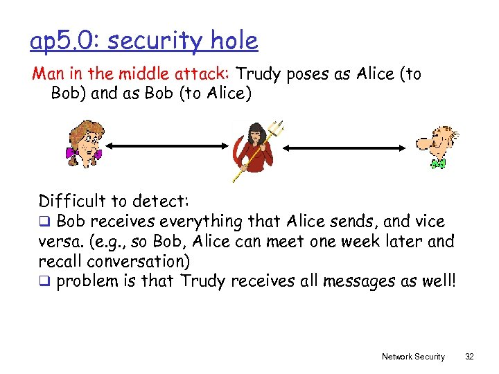 ap 5. 0: security hole Man in the middle attack: Trudy poses as Alice