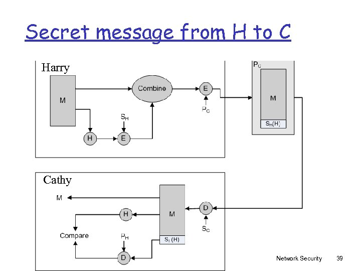 Secret message from H to C Harry Cathy Network Security 39