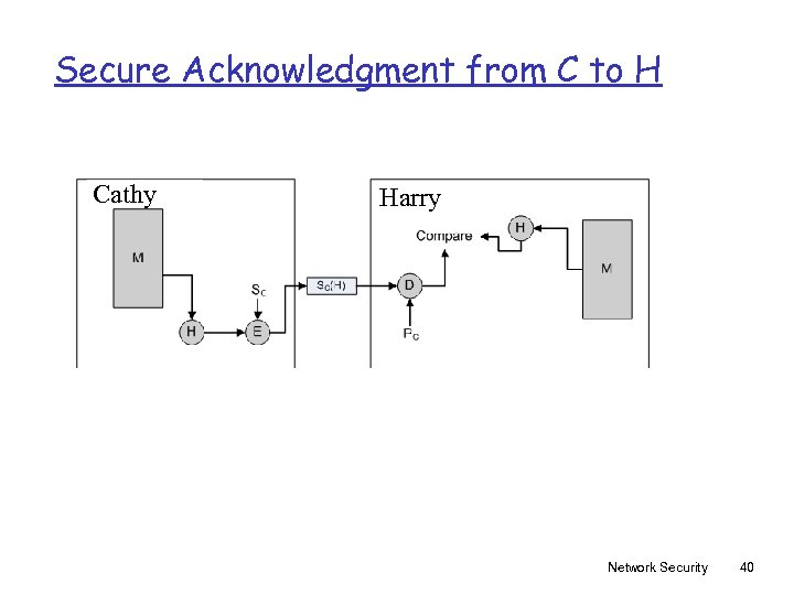 Secure Acknowledgment from C to H Cathy Harry Network Security 40