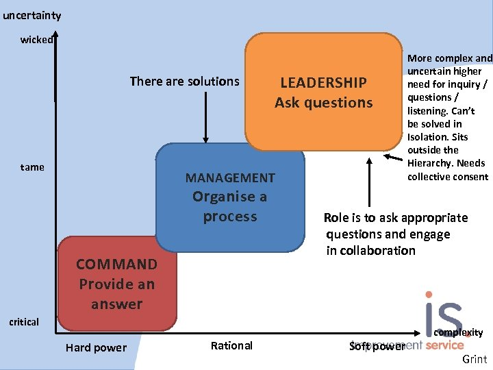 uncertainty wicked There are solutions tame LEADERSHIP Ask questions MANAGEMENT Organise a process COMMAND