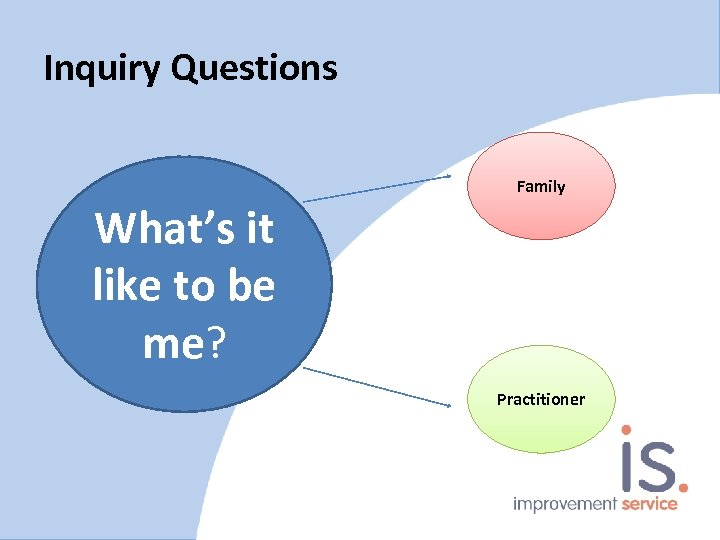 Inquiry Questions Family What's it like to be me? Practitioner