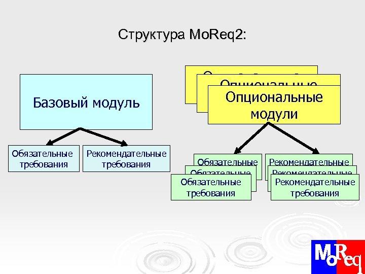 Структура Mo. Req 2: Базовый модуль Обязательные требования Рекомендательные требования Опциональные модули Обязательные требования