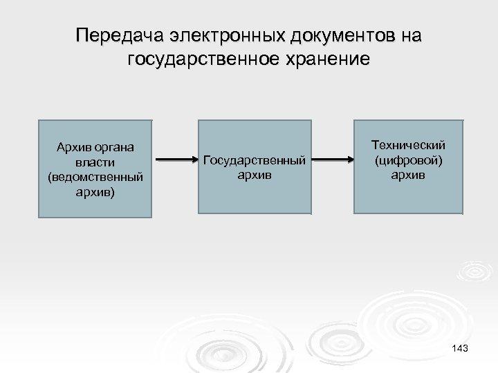 Передача электронных документов на государственное хранение Архив органа власти (ведомственный архив) Государственный архив Технический