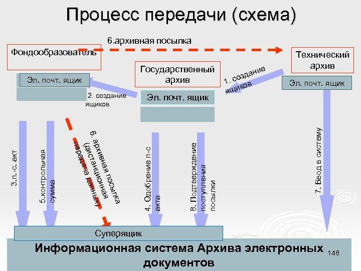 Процесс передачи (схема) 6. архивная посылка 5. контрольная сумма ка сыл я по ная