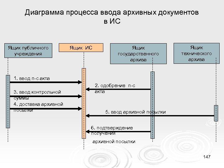 Диаграмма процесса ввода архивных документов в ИС Ящик публичного учреждения Ящик ИС Ящик государственного