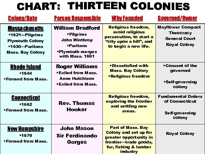 Colony/Date Person Responsible Massachusetts William Bradford • 1621—Pilgrims Plymouth Colony • 1630 ---Puritans Mass.