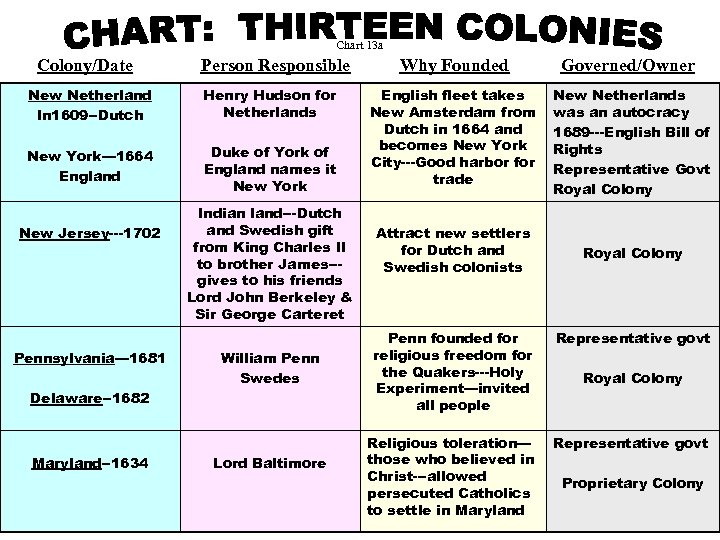 Chart 13 a Colony/Date Person Responsible Why Founded Governed/Owner New Netherland In 1609 --Dutch