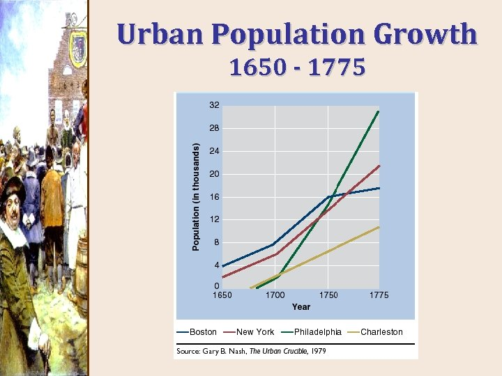Urban Population Growth 1650 - 1775