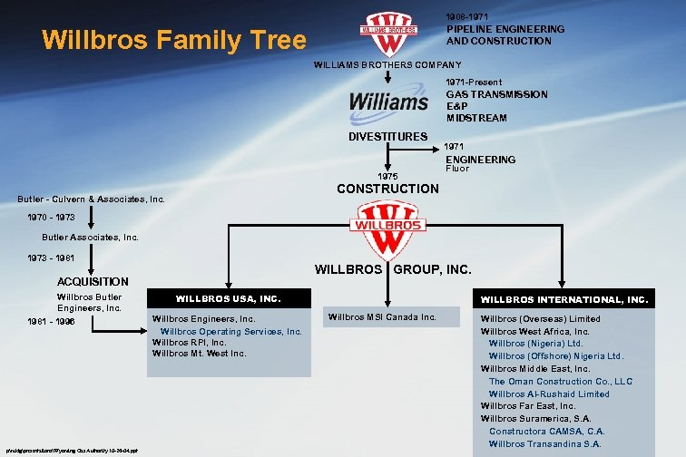 1908 -1971 PIPELINE ENGINEERING AND CONSTRUCTION Willbros Family Tree WILLIAMS BROTHERS COMPANY 1971 -Present