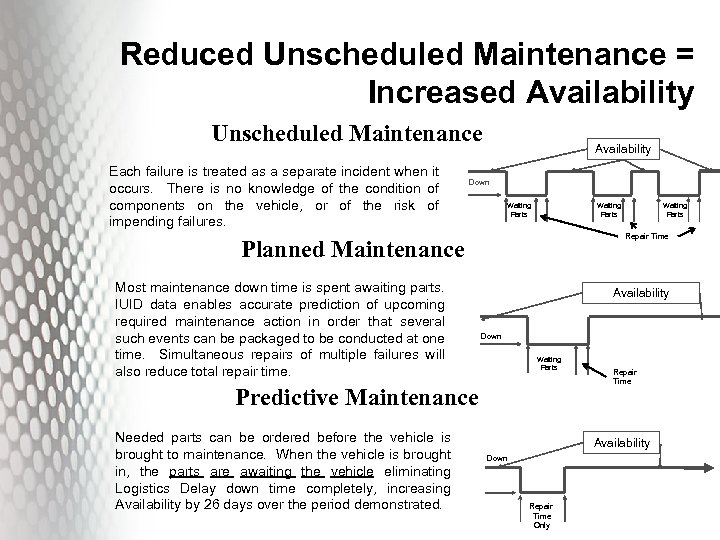 Reduced Unscheduled Maintenance = Increased Availability Unscheduled Maintenance Each failure is treated as a