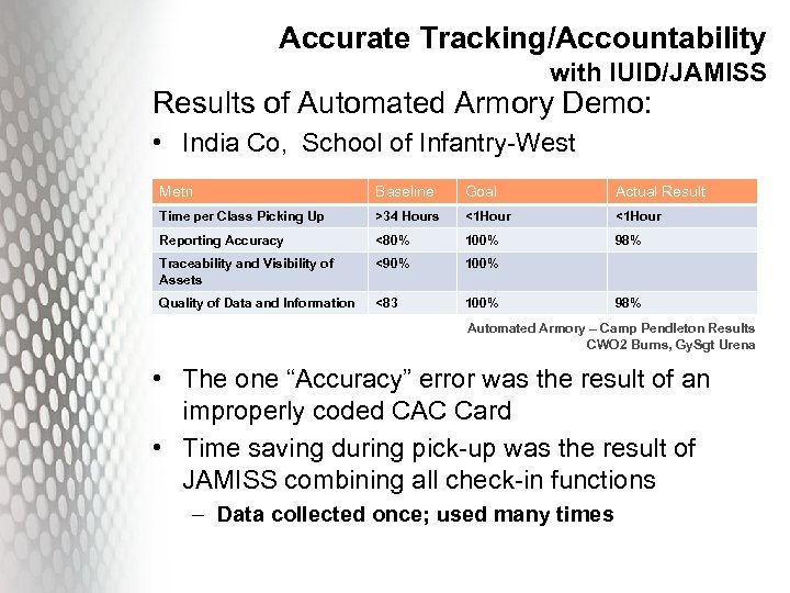 Accurate Tracking/Accountability with IUID/JAMISS Results of Automated Armory Demo: • India Co, School of