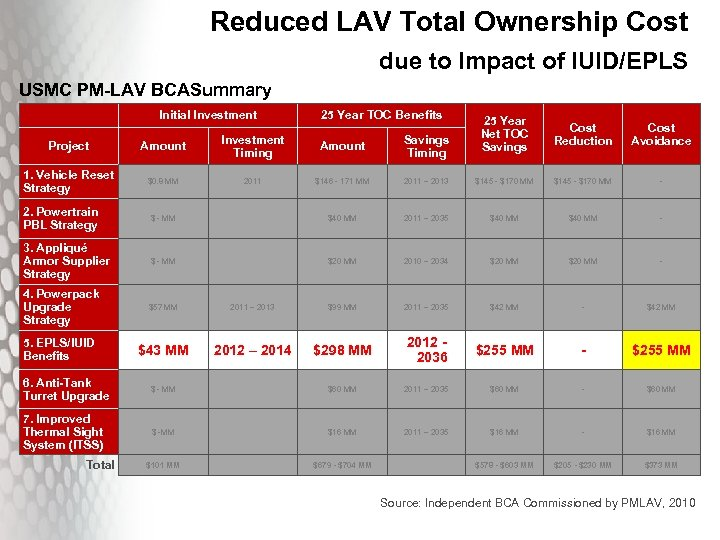 Reduced LAV Total Ownership Cost due to Impact of IUID/EPLS USMC PM-LAV BCASummary Initial