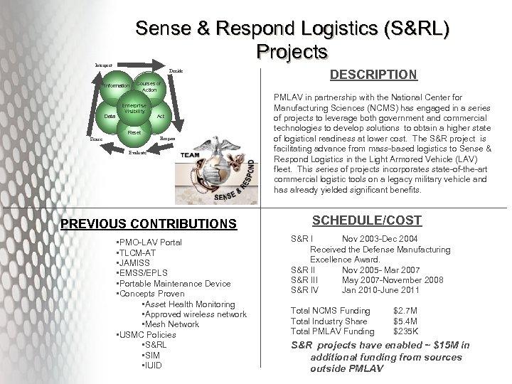 Sense & Respond Logistics (S&RL) Projects Interpret Decide Information Data Courses of Action Enterprise