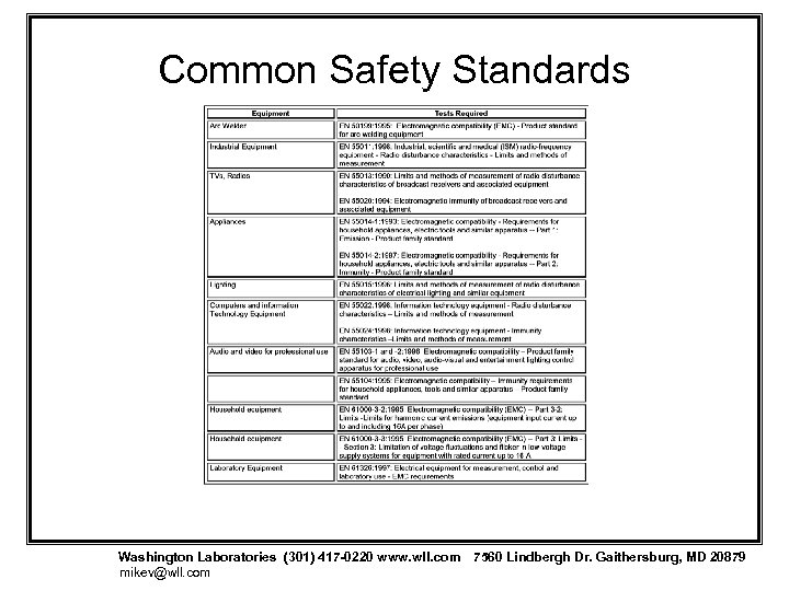 Common Safety Standards Washington Laboratories (301) 417 -0220 www. wll. com 7560 Lindbergh Dr.