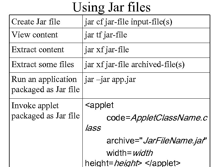 Using Jar files Create Jar file jar cf jar-file input-file(s) View content jar tf