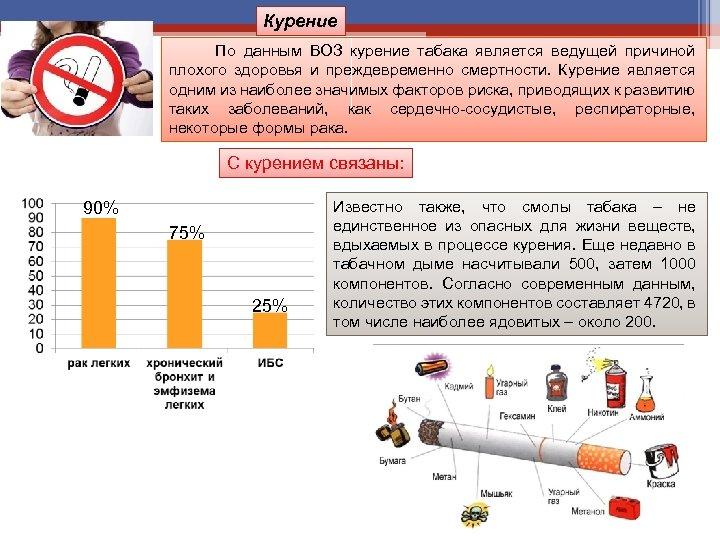 Курение По данным ВОЗ курение табака является ведущей причиной плохого здоровья и преждевременно смертности.