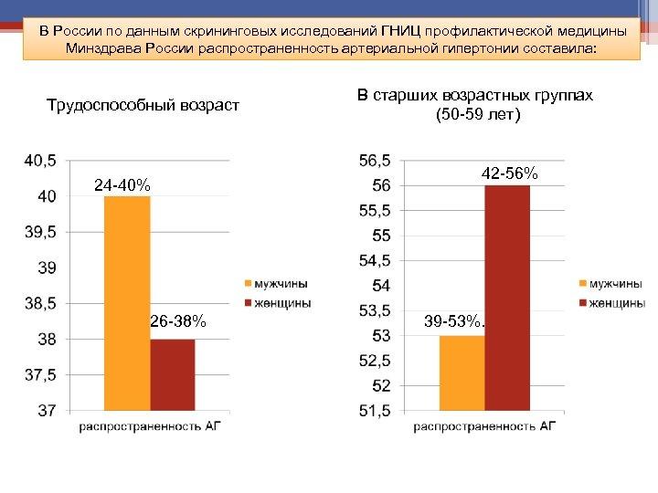 В России по данным скрининговых исследований ГНИЦ профилактической медицины Минздрава России распространенность артериальной