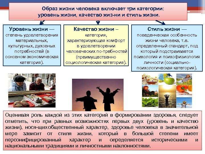 Образ жизни человека включает три категории: уровень жизни, качество жиз ни и стиль жизни.