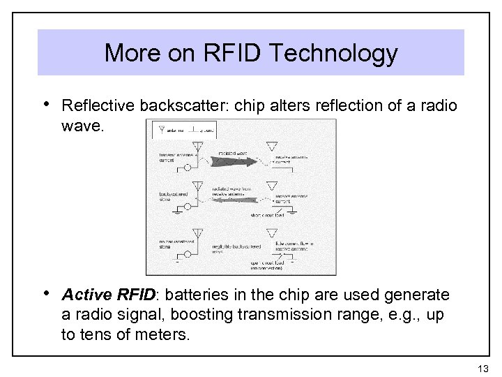 More on RFID Technology • Reflective backscatter: chip alters reflection of a radio wave.