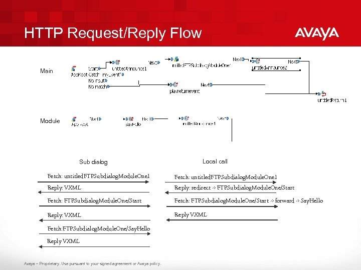 HTTP Request/Reply Flow Main Module Sub dialog Local call Fetch: untitled. FTPSubdialog. Module. One