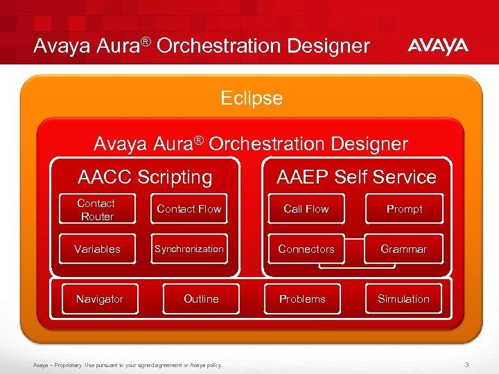 Avaya Aura® Orchestration Designer Eclipse Avaya Aura® Orchestration Designer AACC Scripting AAEP Self Service